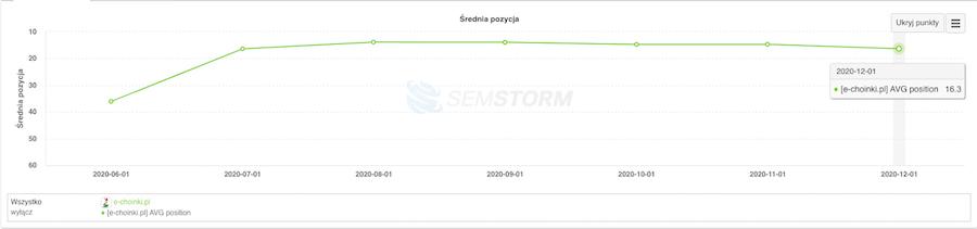 wykres średnich pozycji monitorowanych fraz kluczowych E-choinki.pl