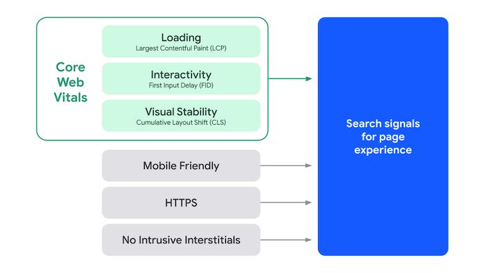 Infografika nt.Core Web Vitals - kluczowe czynniki rankingowe Google